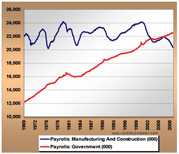 USEmploymentGraph